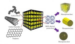 Il grafene cambia la storia delle batterie al litio