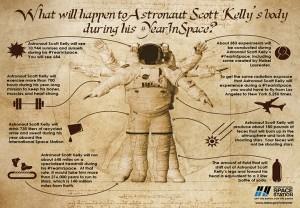 L'astronauta a bordo della stazione