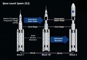 SLS system