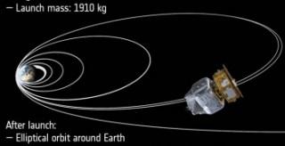Le orbite di VEGA nel pungo lagrangiano